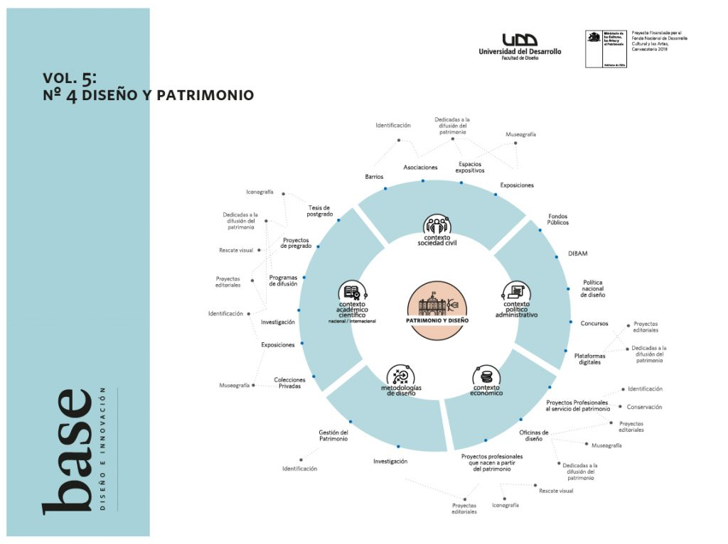 Revista Base número 4 Diseño y Patrimonio