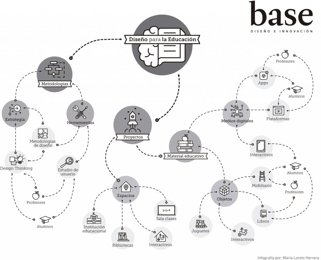 Infografía Diseño para la Innovación