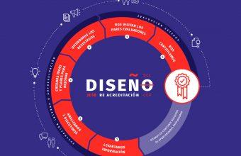 Ya comenzamos el proceso de autoevaluación para la reacreditación de Diseño UDD
