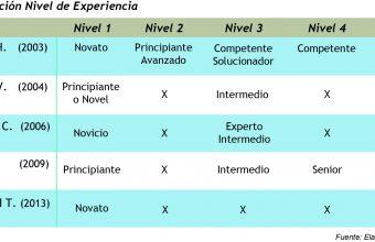 La experiencia en la resolución del diseño: Análisis comparativo entre expertos y principiantes
